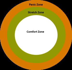 Karl Rohnke's Comfort Zone Model
